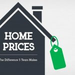 Home Prices The Difference 5 Years Makes