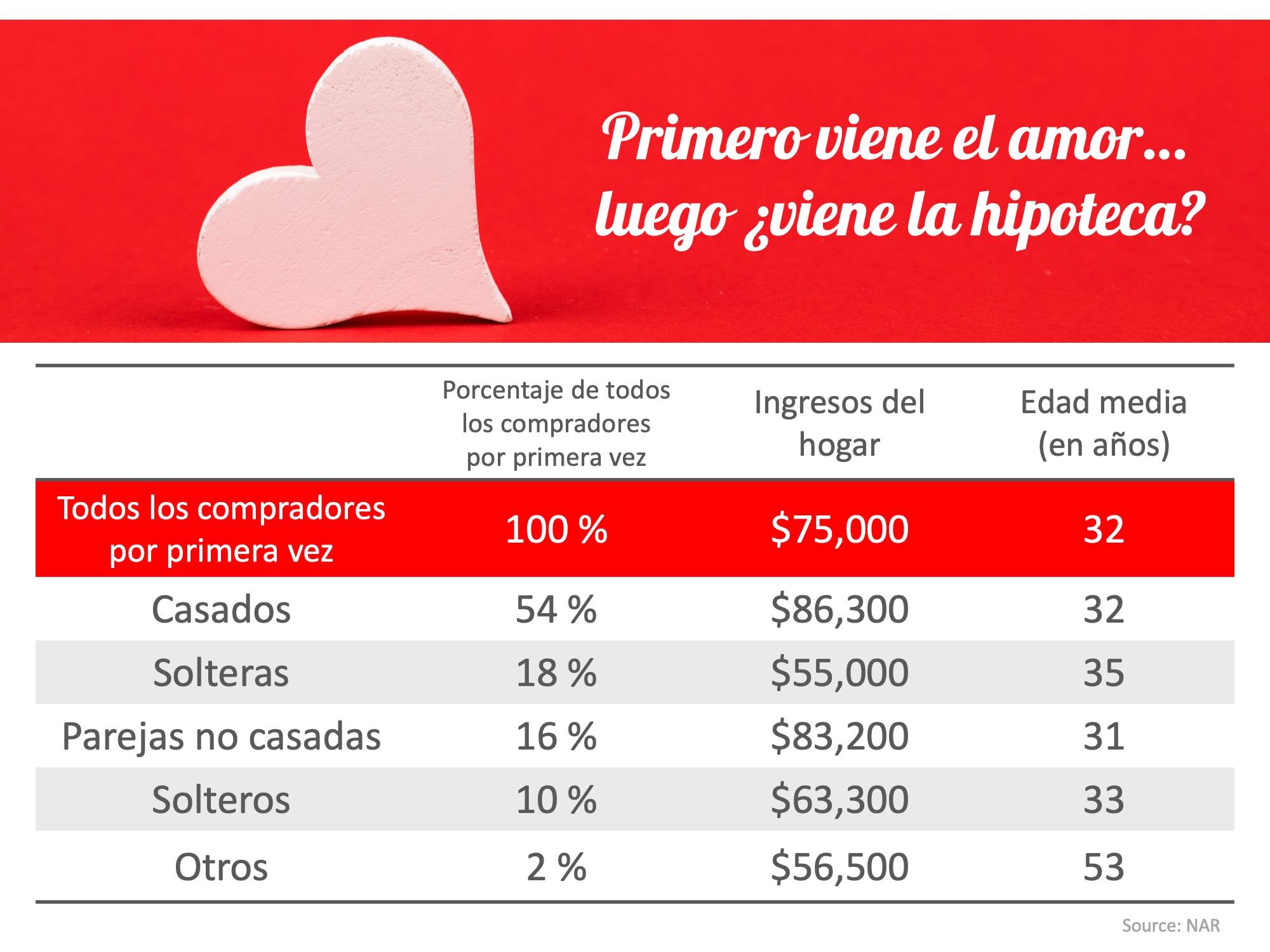 Primero viene el amor… Entonces ¿viene la hipoteca? Los casados lideran el camino | Simplifying The Market