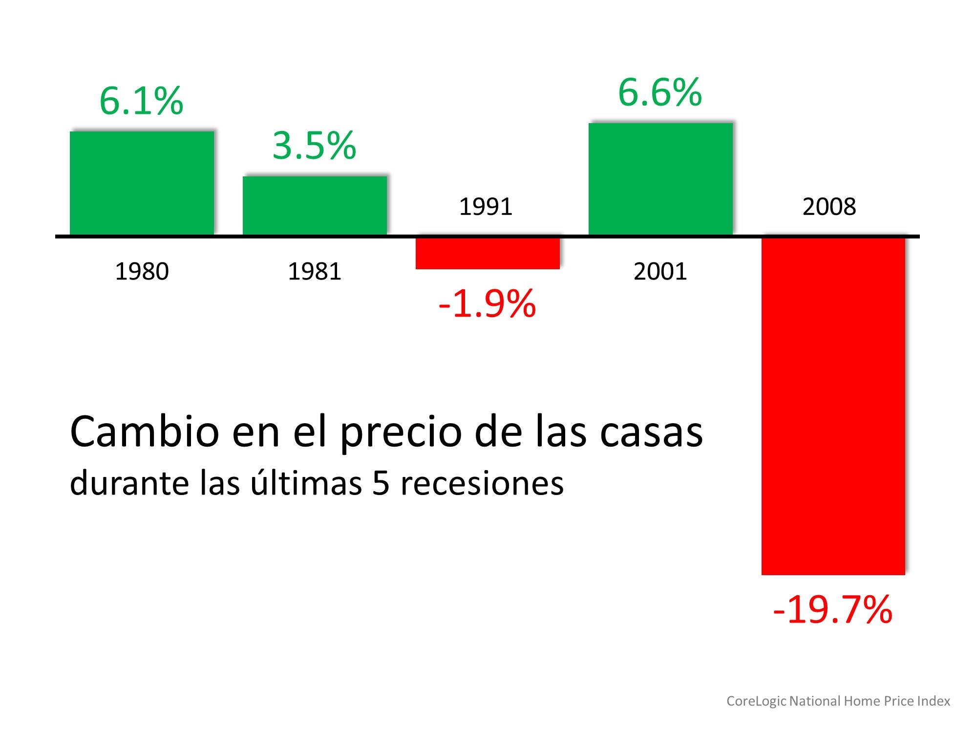 Los compradores de vivienda no deberían preocuparse por revivir 2008   Simplifying The Market