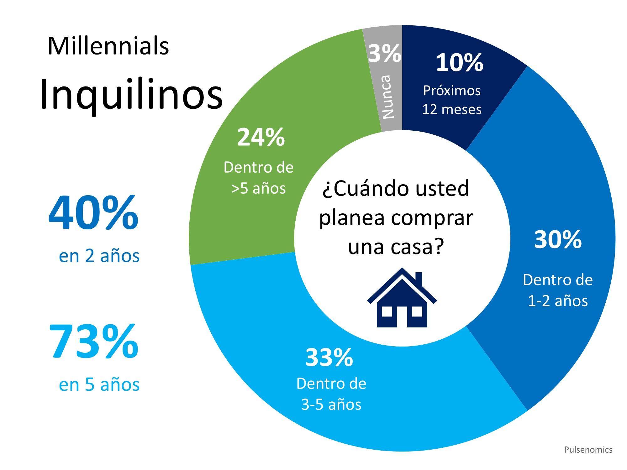 La demanda de los compradores de casa será fuerte en los años venideros | Simplifying The Market