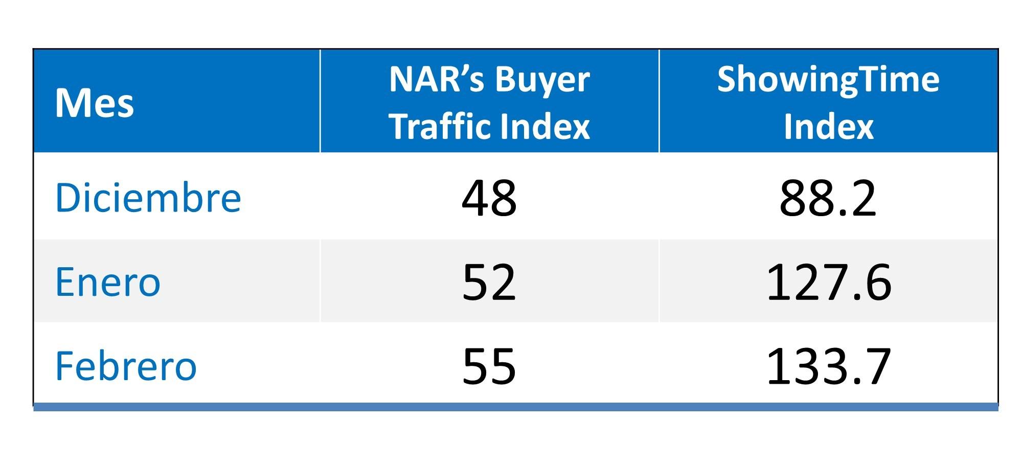 La demanda de los compradores surge a medida que el mercado de la primavera comienza | Simplifying The Market