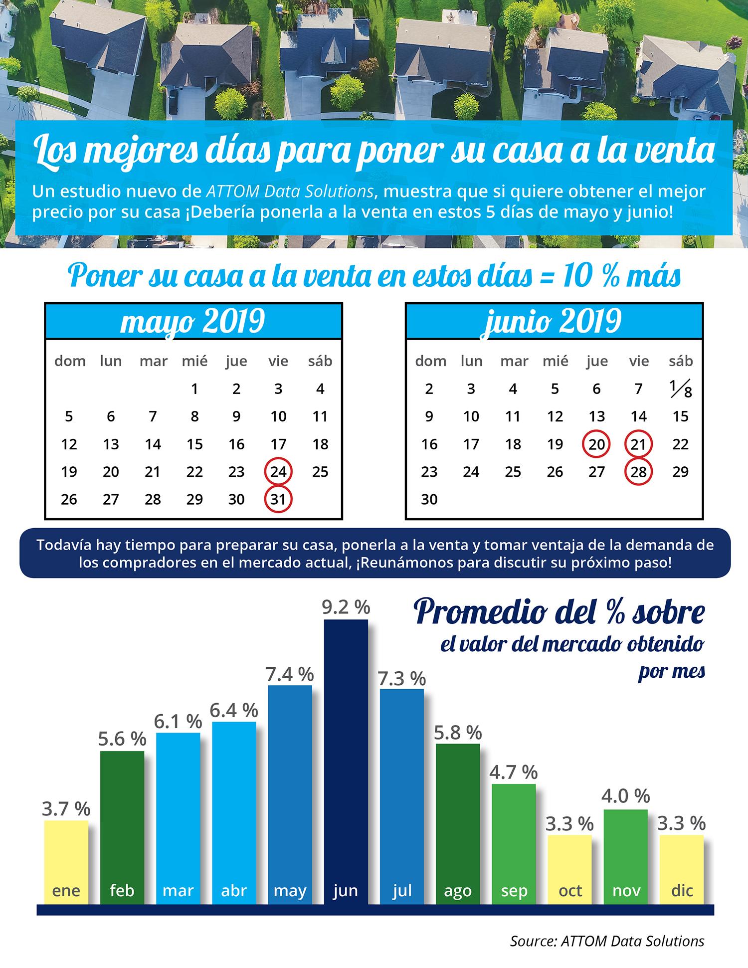 Los mejores días para poner su casa a la venta [infografía] | Simplifying The Market