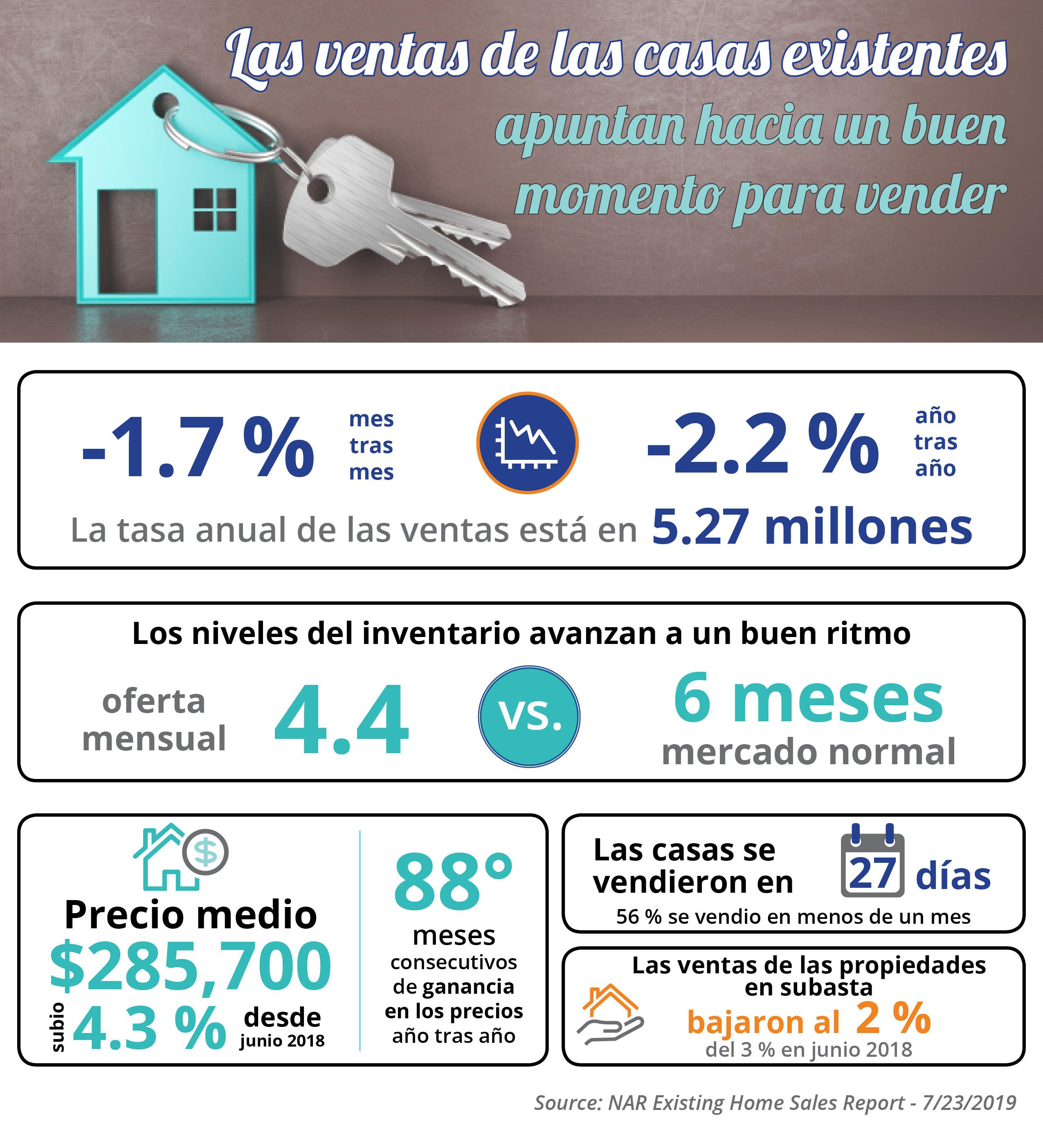 Las ventas de las casas existentes apuntan hacia un buen momento para vender [infografía] | Simplifying The Market