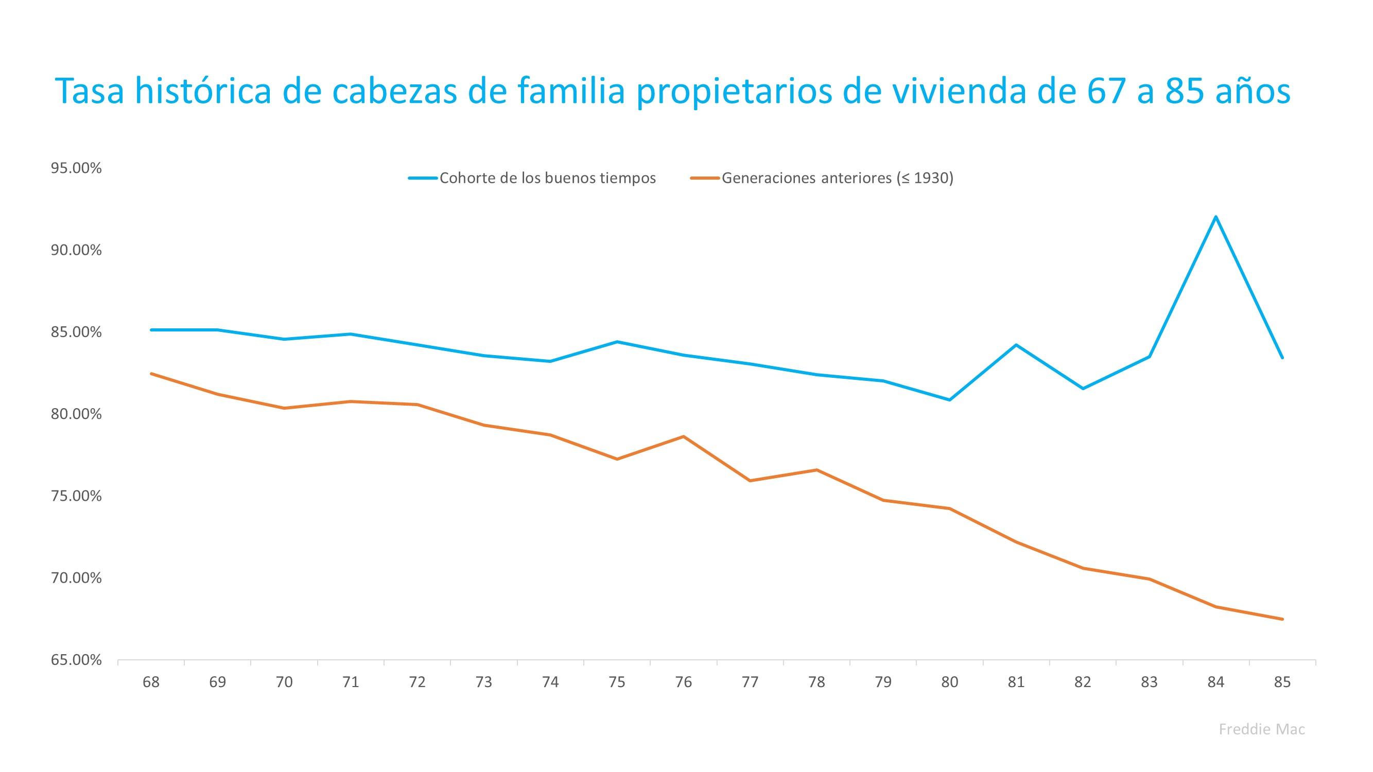 Las personas mayores se están moviendo en el mercado de bienes raíces | Simplifying The Market