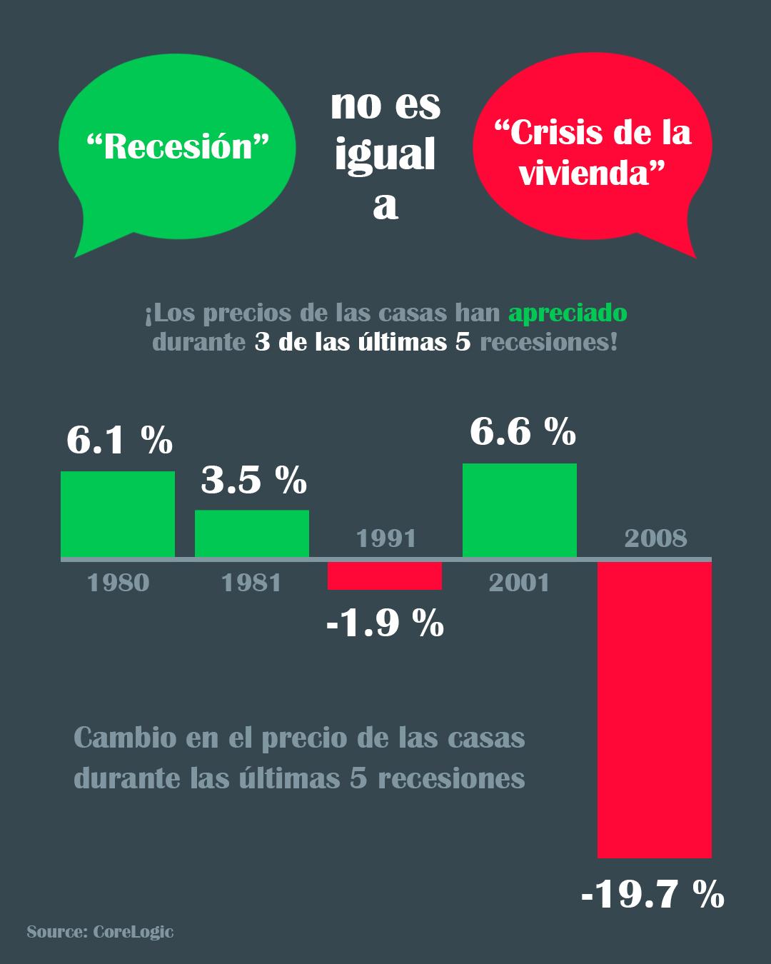 Recesión no es igual a crisis de la vivienda [Infografía] | Simplifying The Market