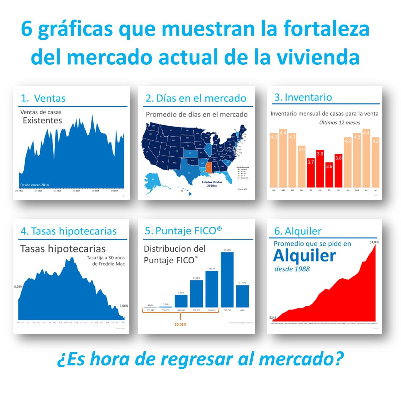 6 gráficas que muestran la fortaleza del mercado actual de la vivienda | Simplifying The Market