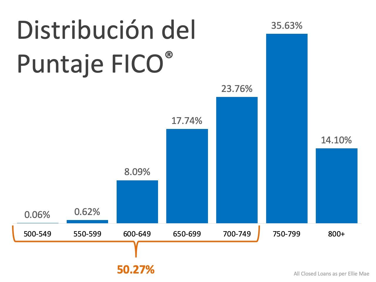 ¿Qué puntuación FICO® necesita para calificar para una hipoteca? | Simplifying The Market