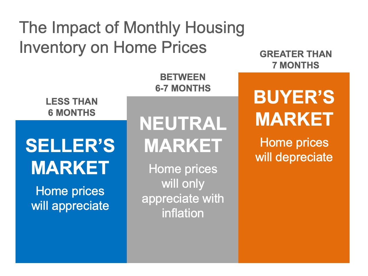 Existing-Home Sales Report Indicates Now Is a Great Time to Sell   Simplifying The Market