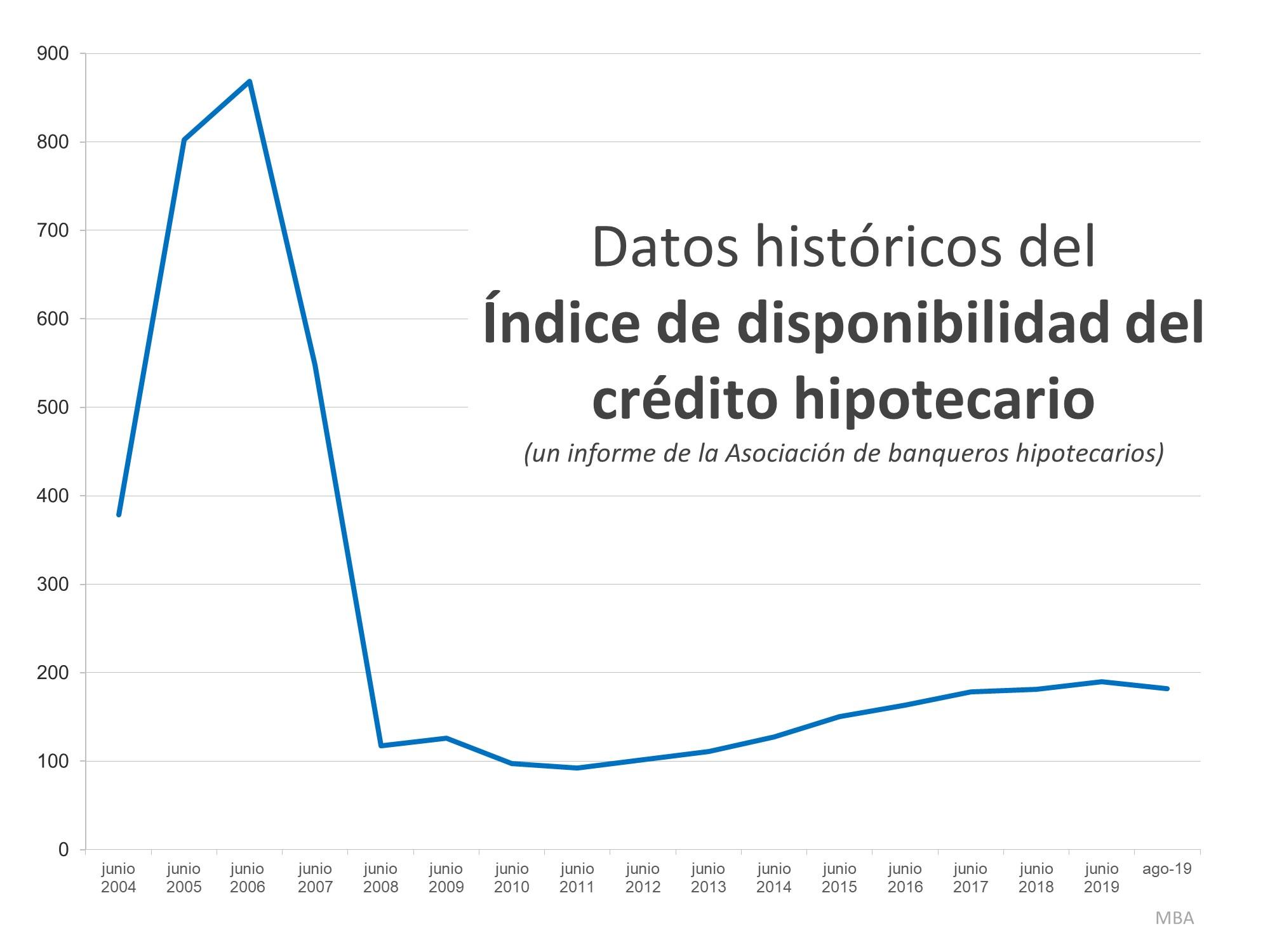 Esto no es 2008 de nuevo: El factor de préstamo hipotecario | Simplifying The Market