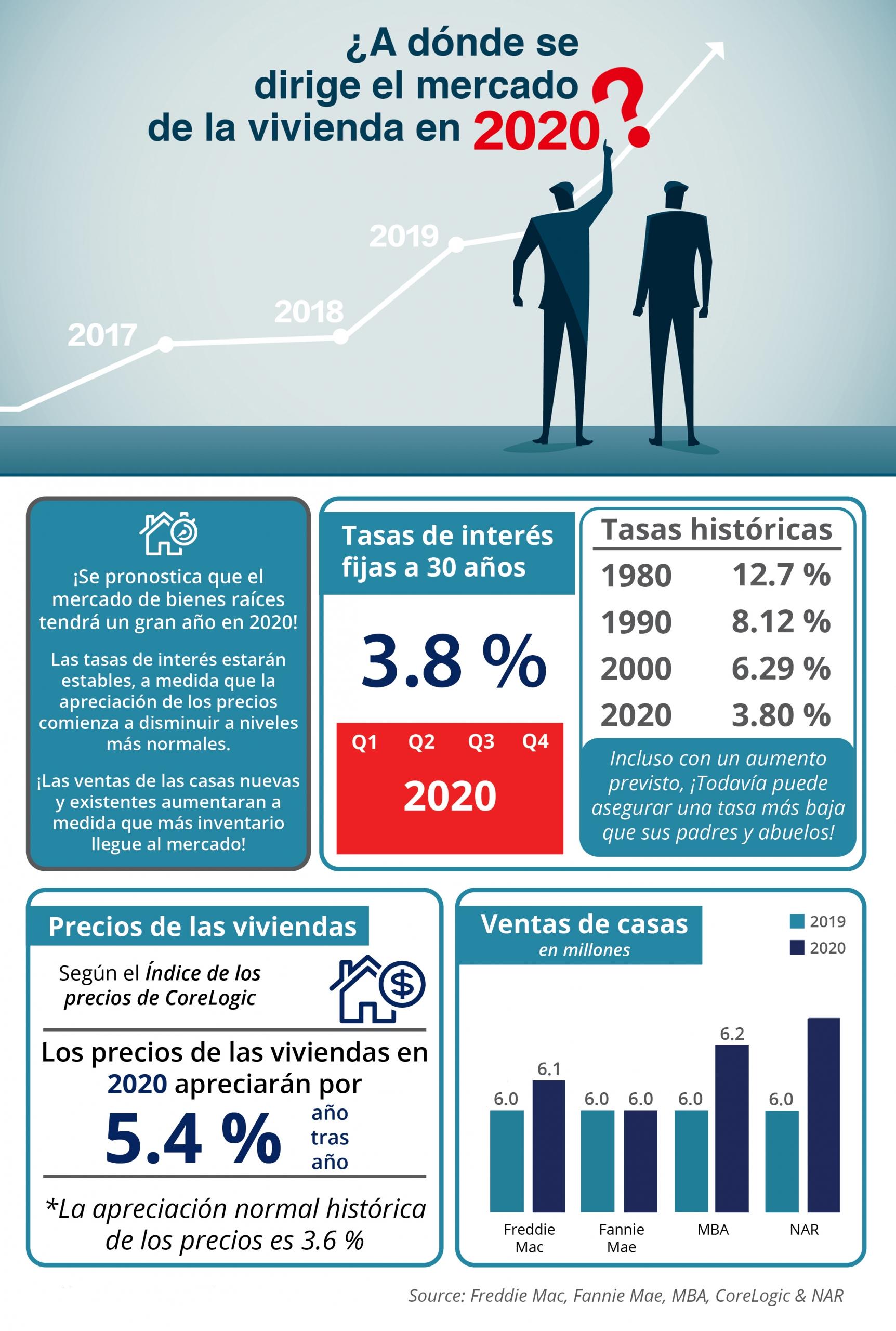 ¿A dónde se dirige el mercado de la vivienda en 2020? [infografía]   Simplifying The Market