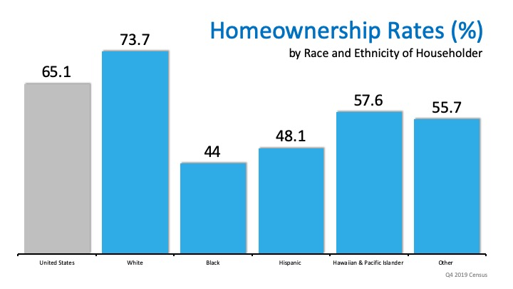 Homeownership Rate on the Rise to a 6-Year High | Simplifying The Market