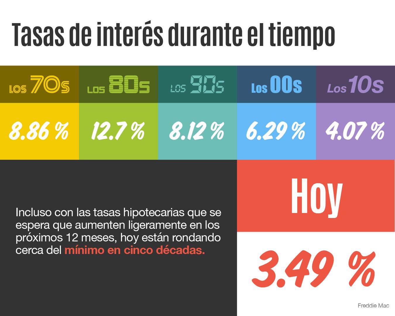 Tasas de interés durante el tiempo [infografía] | Simplifying The Market