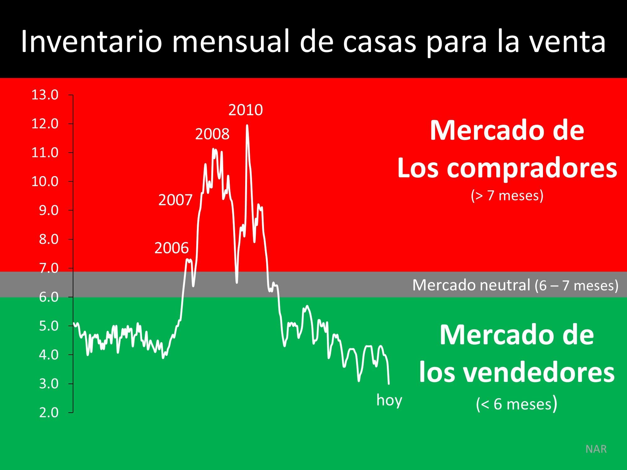 ¿Cree que esto es una crisis de la vivienda? Piénselo de nuevo | Simplifying The Market