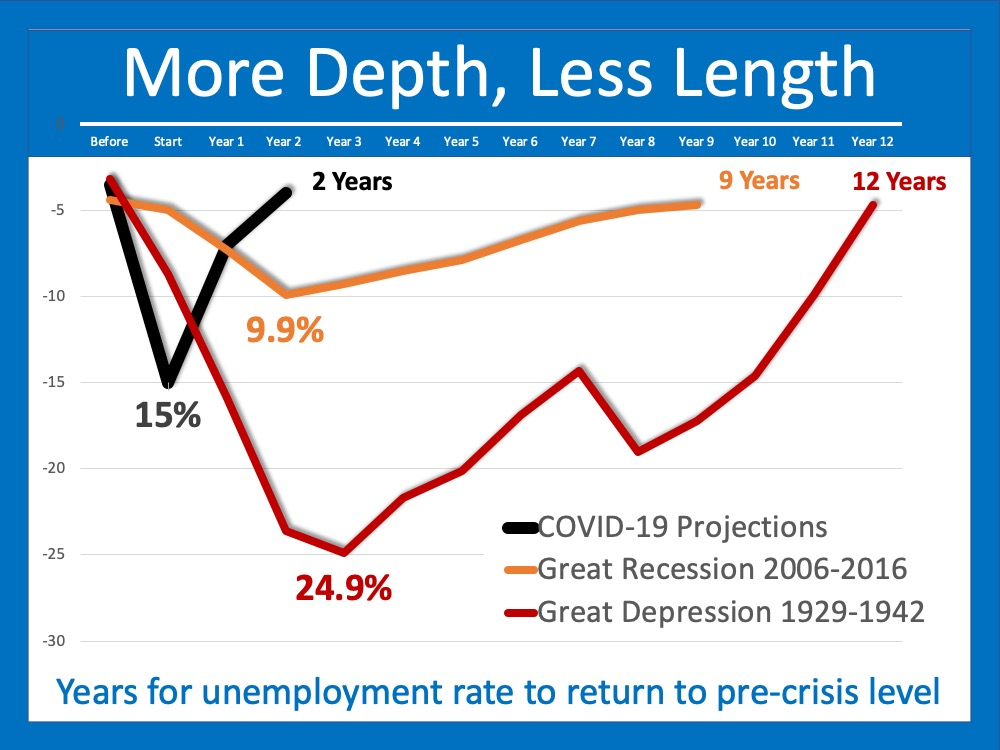 The Pain of Unemployment: It Will Be Deep, But Not for Long | Simplifying The Market