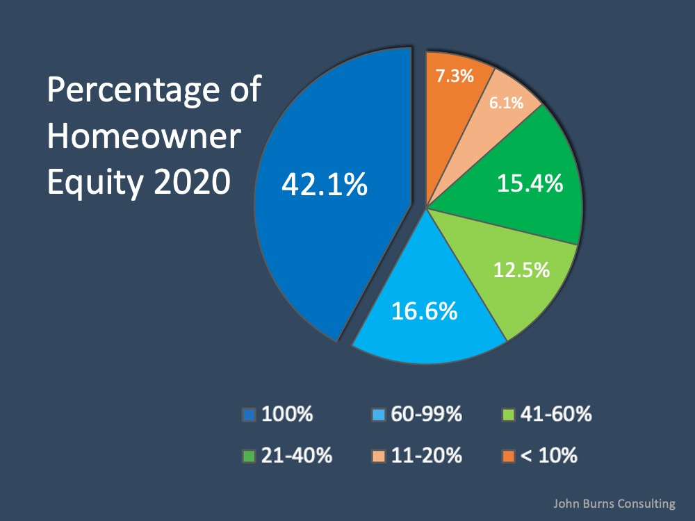 Why Home Equity is a Bright Spark in the Housing Market   Simplifying The Market
