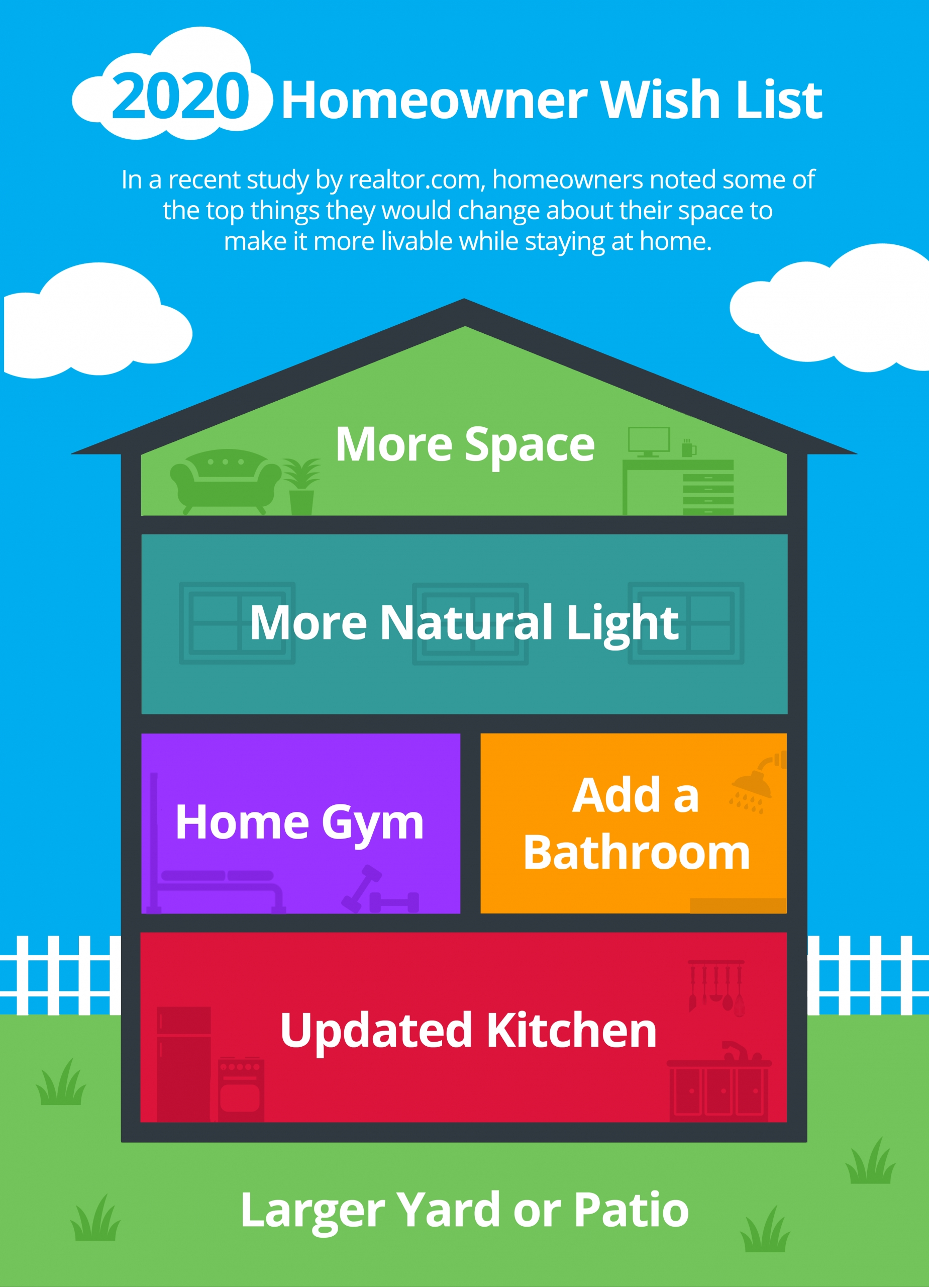 2020 Homeowner Wish List [INFOGRAPHIC] | Simplifying The Market