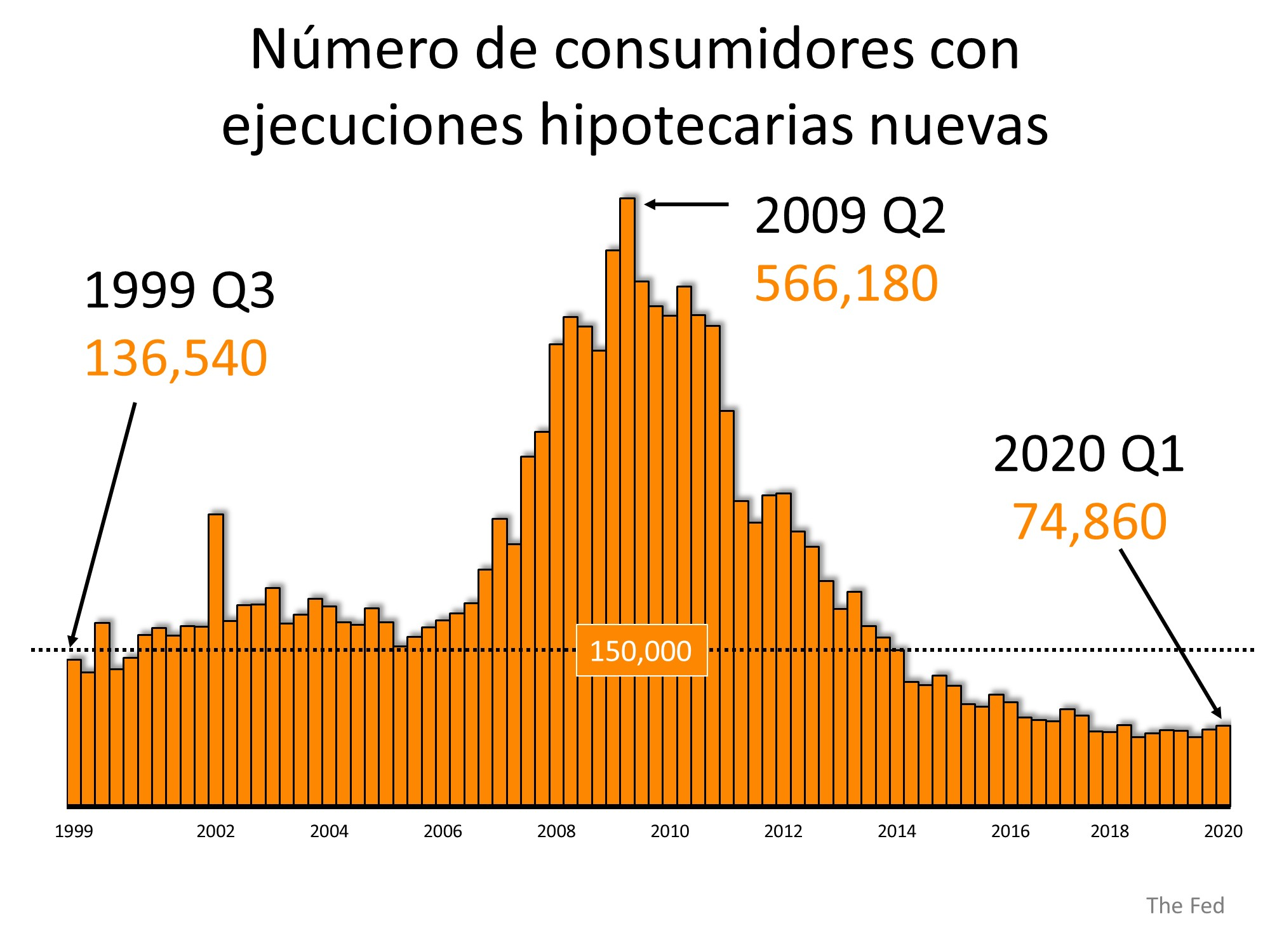 Por qué las ejecuciones hipotecarias no destruirán el mercado de la vivienda el próximo año | Simplifying The Market