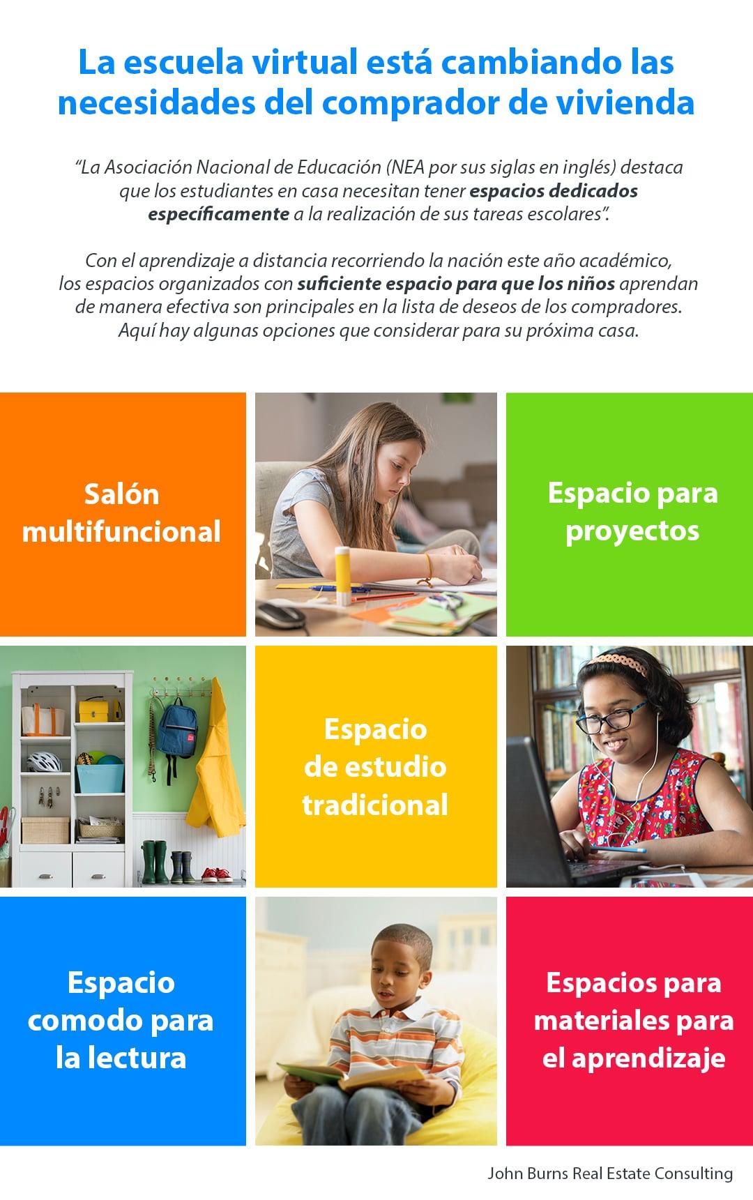 La escuela virtual está cambiando las necesidades del comprador de vivienda [Infografía] | Simplifying The Market