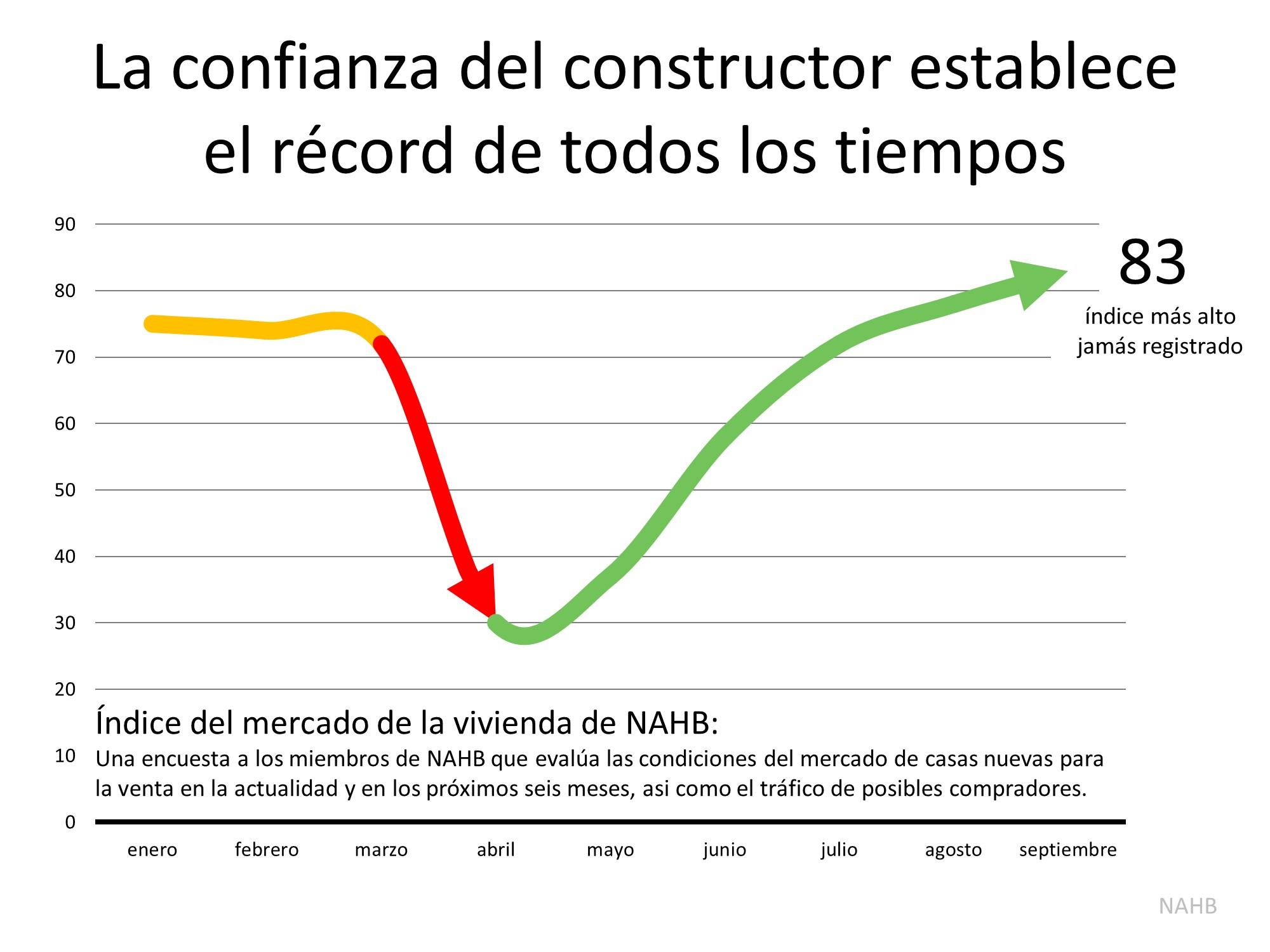 La confianza de los constructores de vivienda alcanzó un máximo histórico | Simplifying The Market