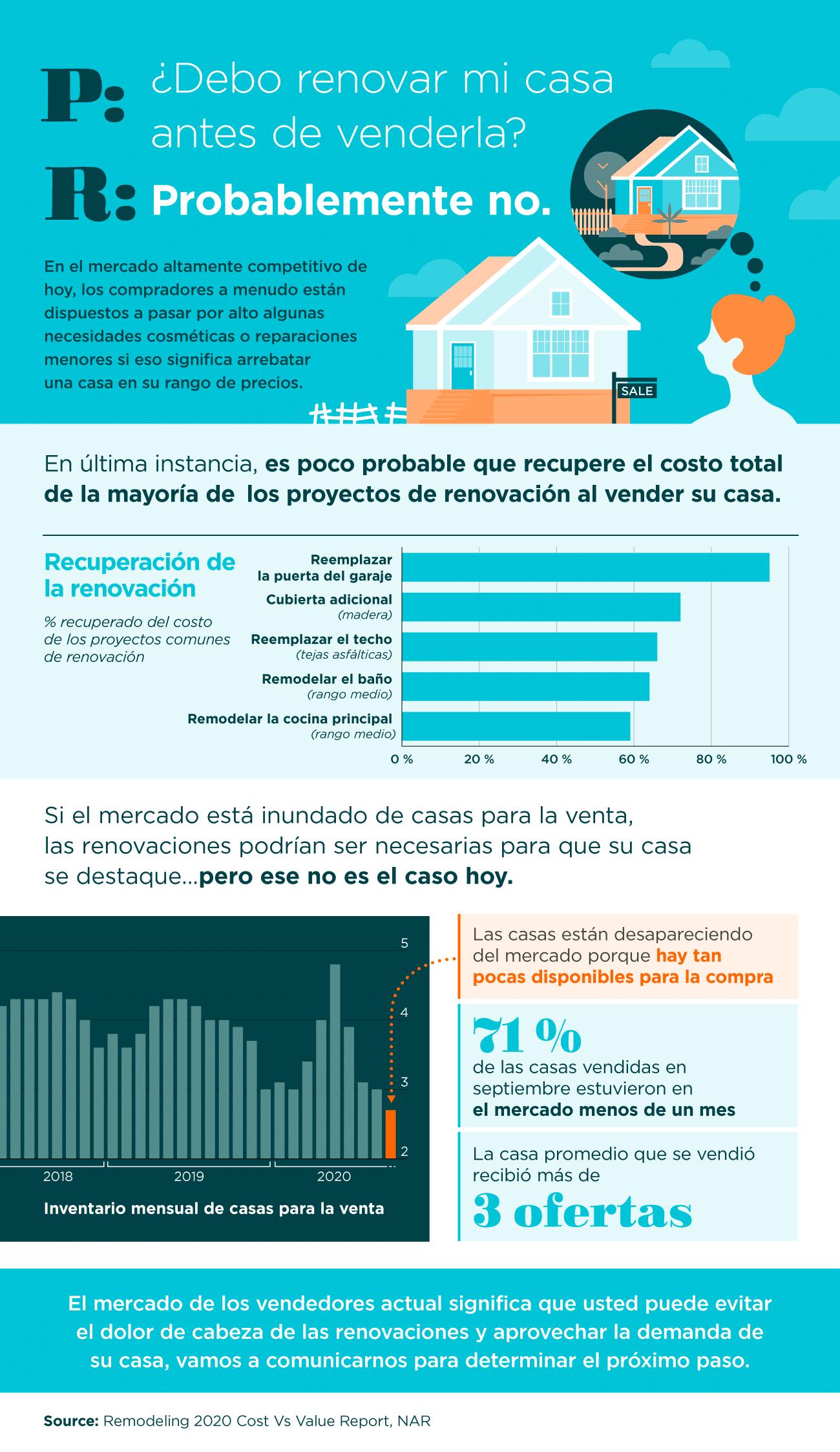¿Debo renovar mi casa antes de venderla? [infografía] | Simplifying The Market