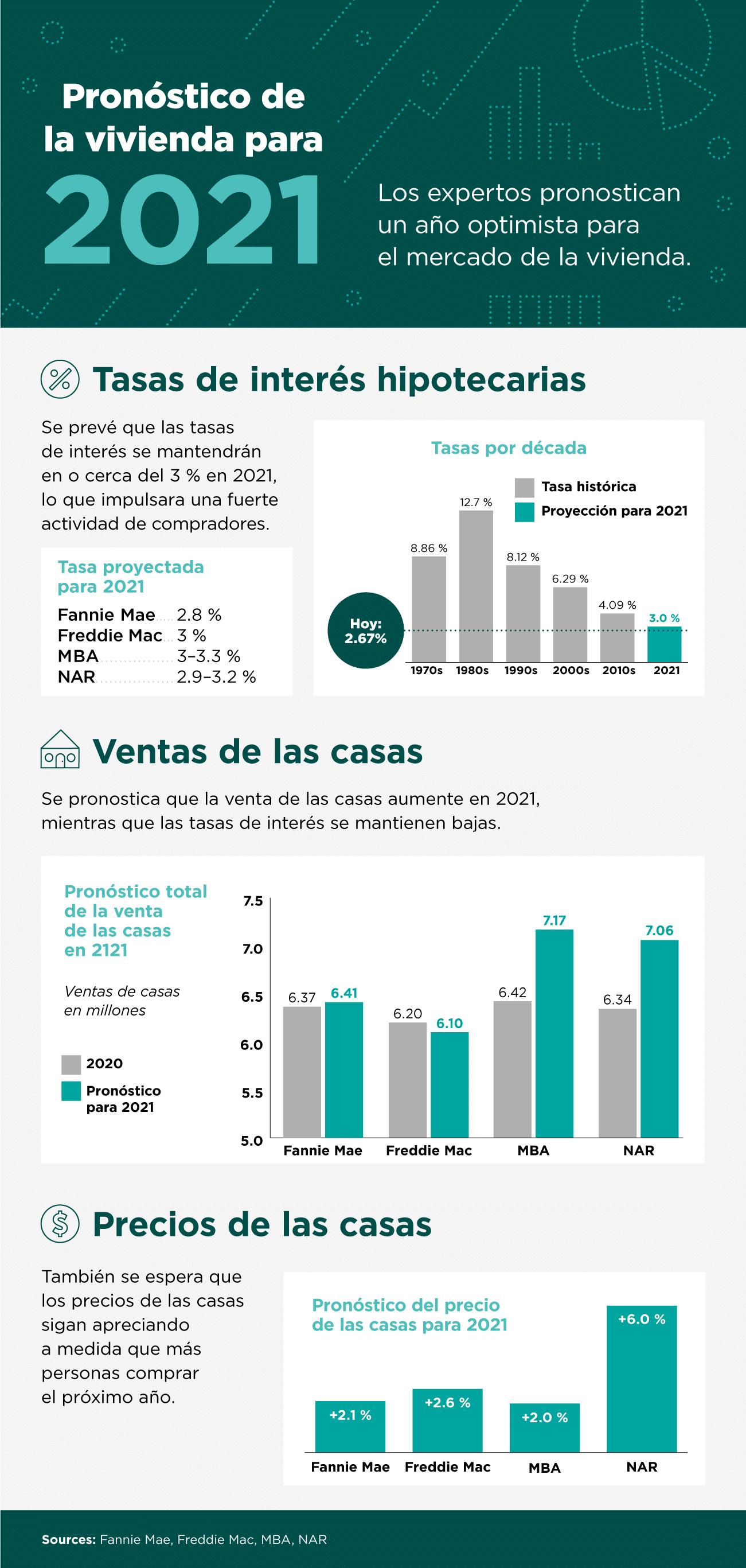 Pronóstico de la vivienda para 2021 [infografía] | Simplifying The Market
