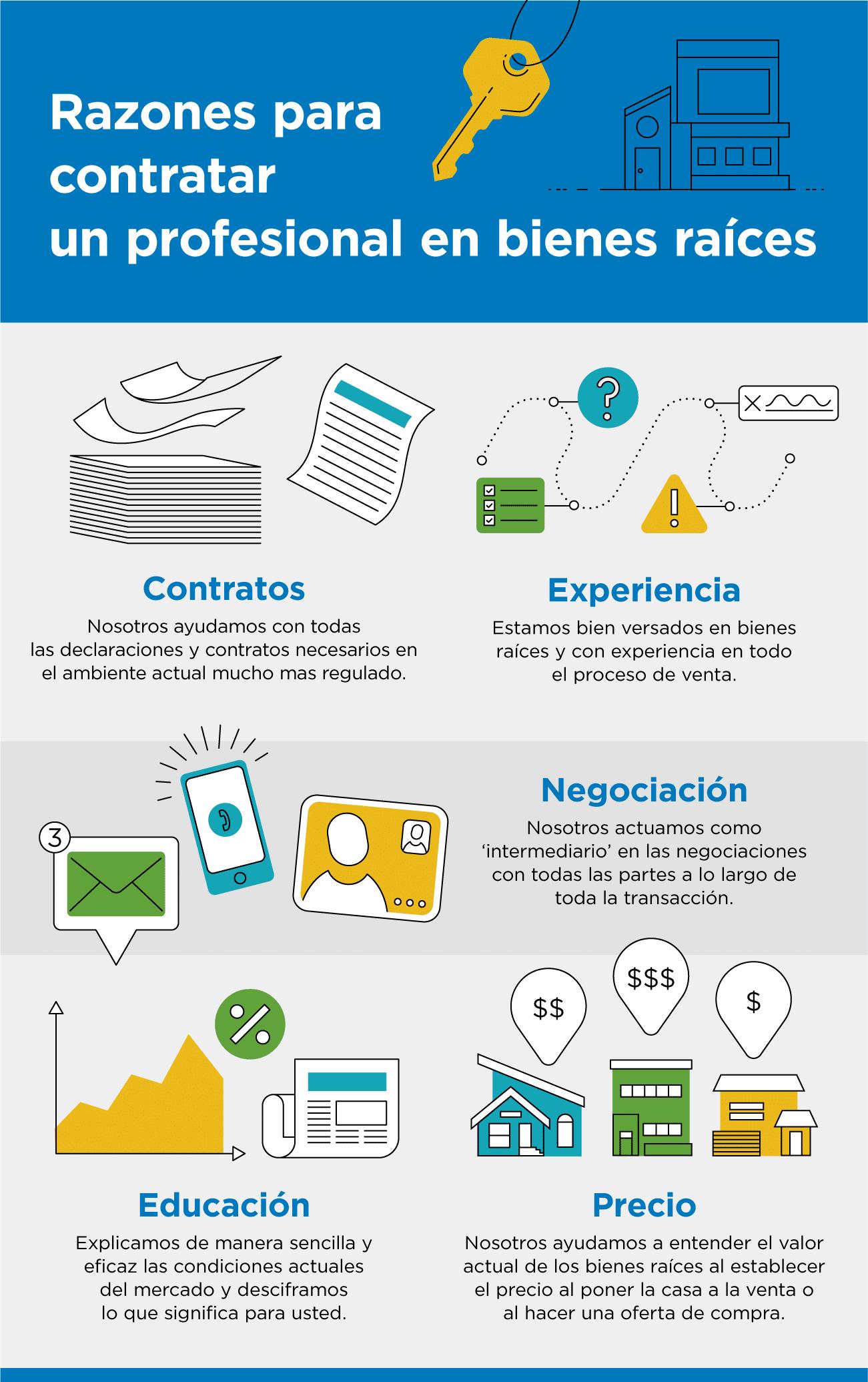 Razones para contratar un profesional en bienes raíces [infografía] | Simplifying The Market