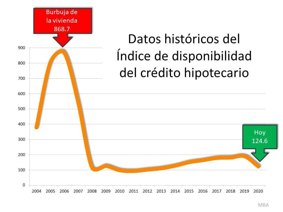 No hay razón para entrar en pánico por las normas actuales de concesión de préstamos | Simplifying The Market