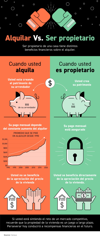 Ser propietario de una casa tiene beneficios financieros claros sobre el alquiler [Infografía] | Simplifying The Market
