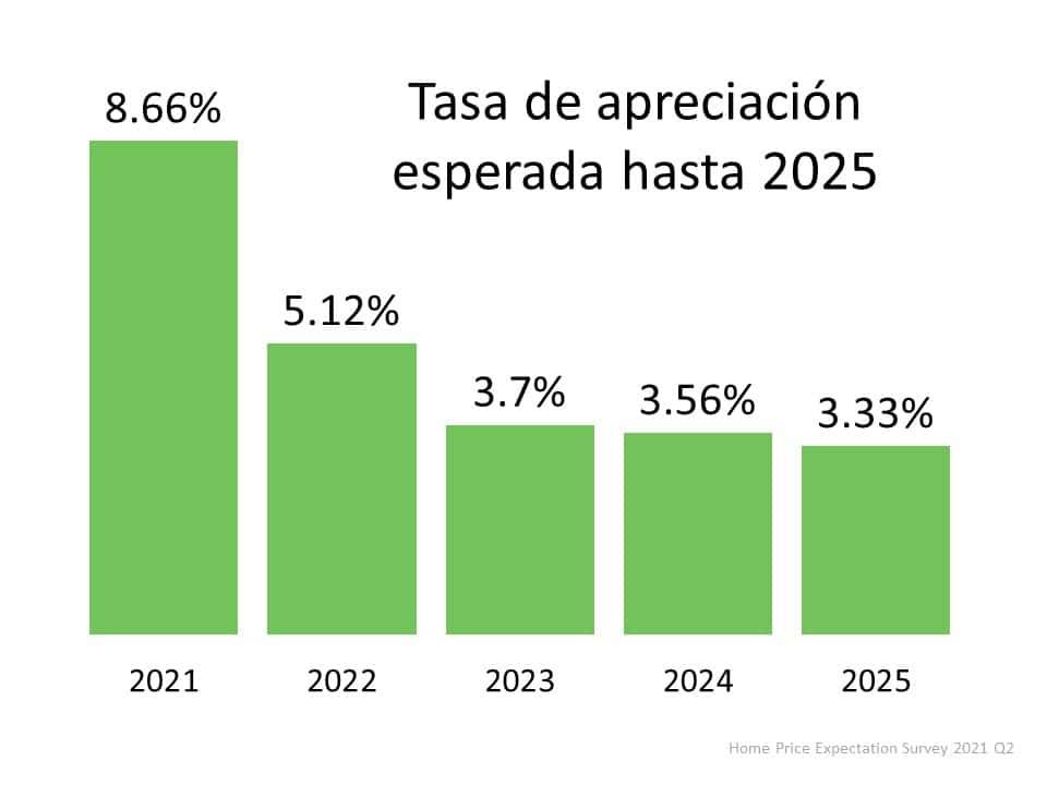 Una mirada a la apreciación del precio de las viviendas hasta 2025 | Simplifying The Market