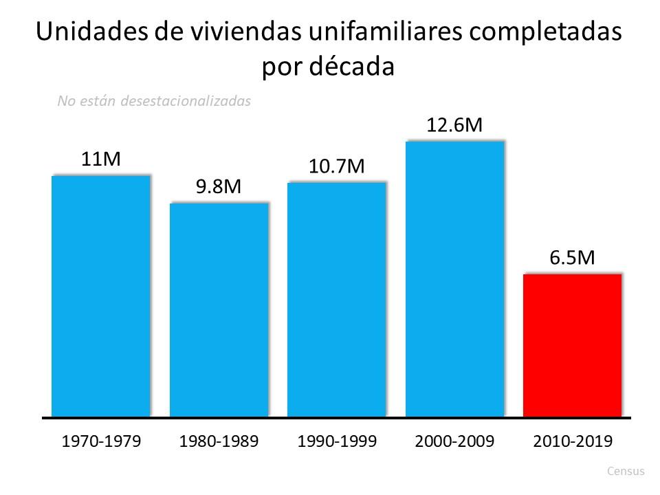 3 gráficas que muestran que esto no es una burbuja de la vivienda | Simplifying The Market
