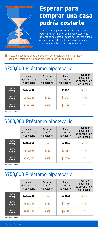 Esperar para comprar una casa podría costarle [Infografía]   Simplifying The Market