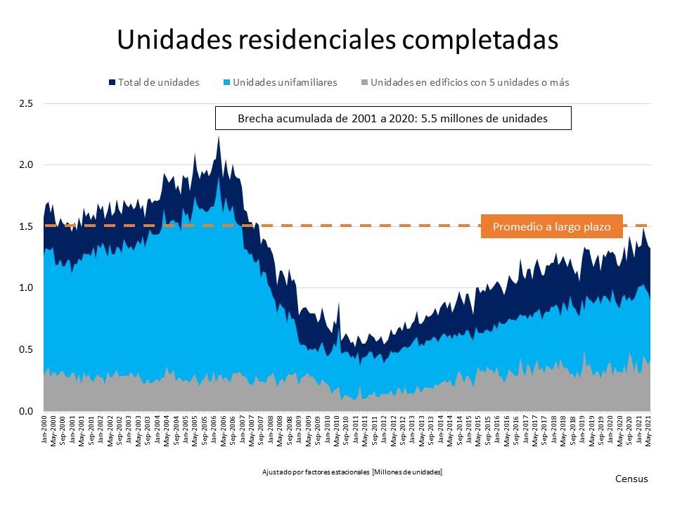 Una mirada al suministro de la vivienda y lo que significa para los vendedores  Simplifying The Market