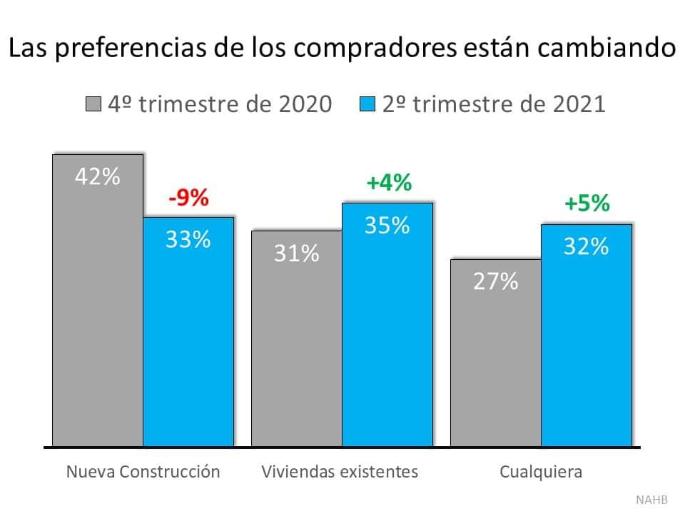 Un cambio sorprendente favorece a los propietarios de las viviendas: Los compradores ahora prefieren casas existentes | Simplifying The Market