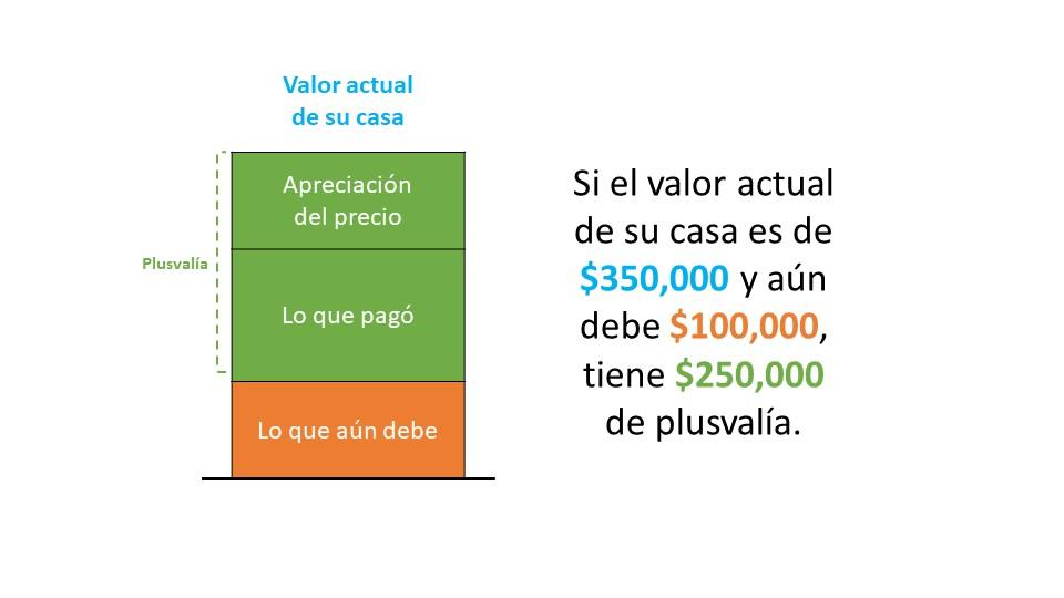 Un vistazo a la apreciación de los precios de las casas y lo que significa para los vendedores   Simplifying The Market
