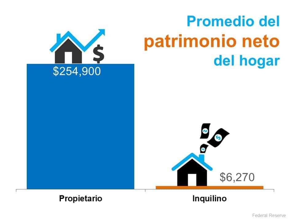 La diferencia entre el patrimonio neto de los propietarios e inquilinos se está ampliando. | Simplifying The Market