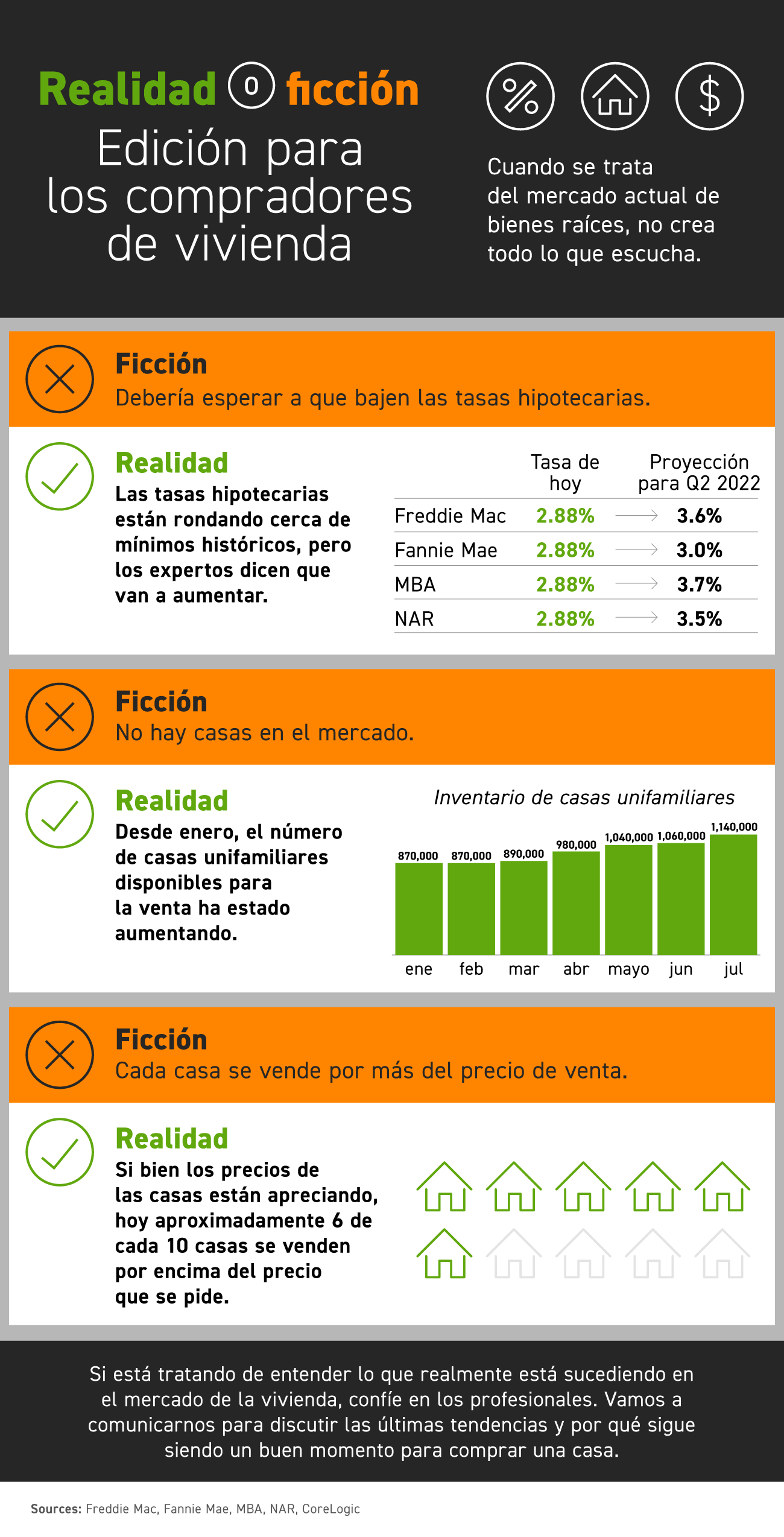Realidad o ficción: Edición para los compradores de vivienda [infografía]   Simplifying The Market