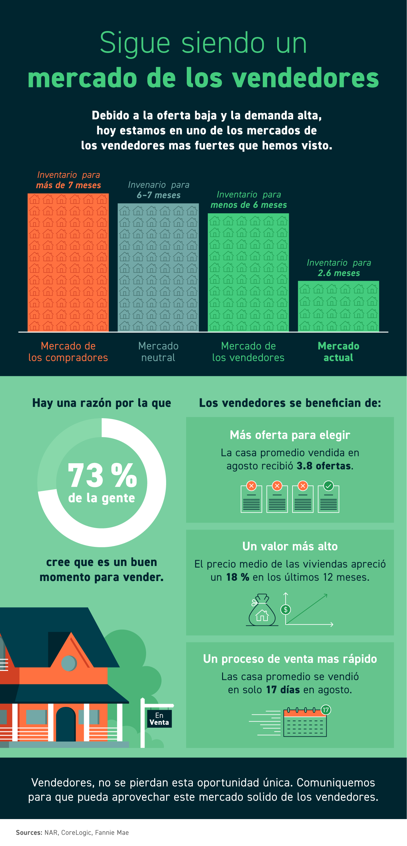 Sigue siendo un mercado de los vendedores [infografía]   Simplifying The Market